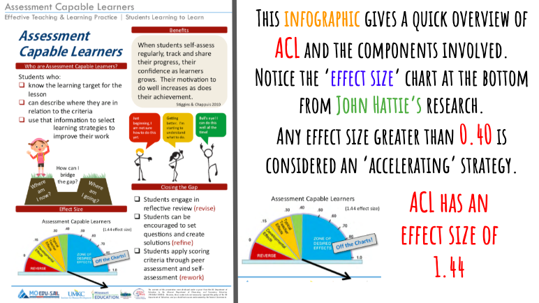 This infographic gives a quick overview of ACL and the components involved.  Notice the 'effect size' chart at the bottom from John Hattie's research. Any effect size greater than 0.40 is considered an accelerating strategy. ACL has an effect size of 1.44